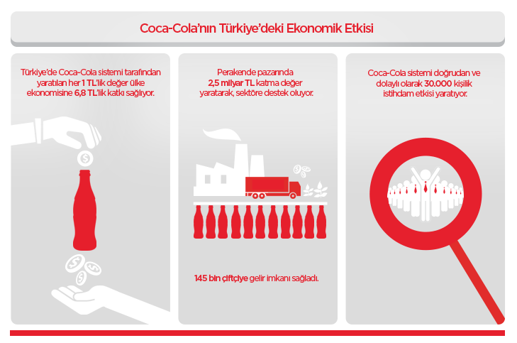 economic impact turkey